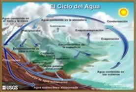 Ciclo hidrológico (del agua)